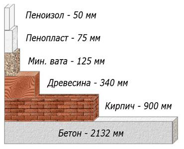 утеплитель в Москве